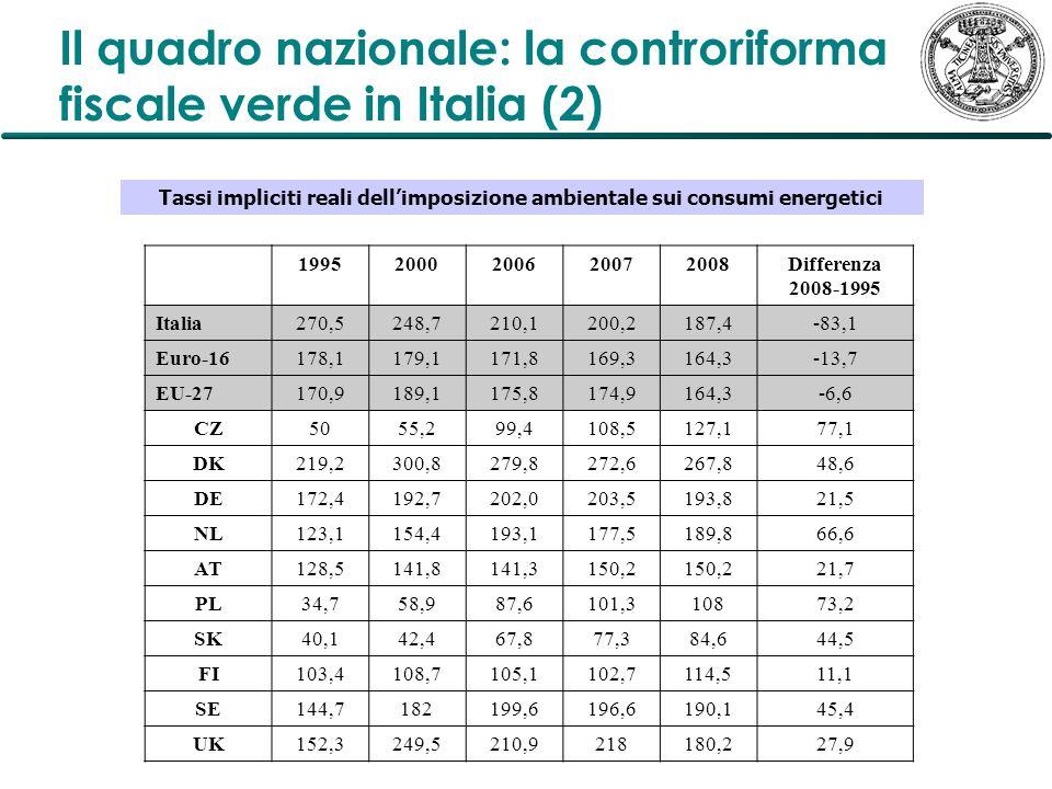 Il quadro nazionale: la controriforma fiscale verde in Italia (2)