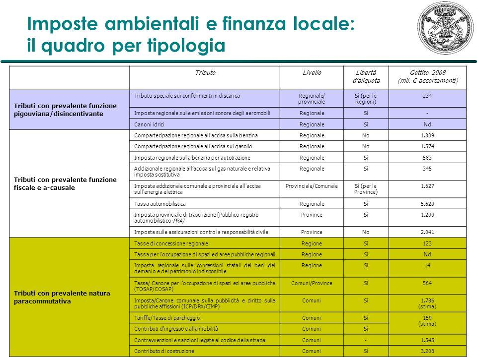 Imposte ambientali e finanza locale: il quadro per tipologia