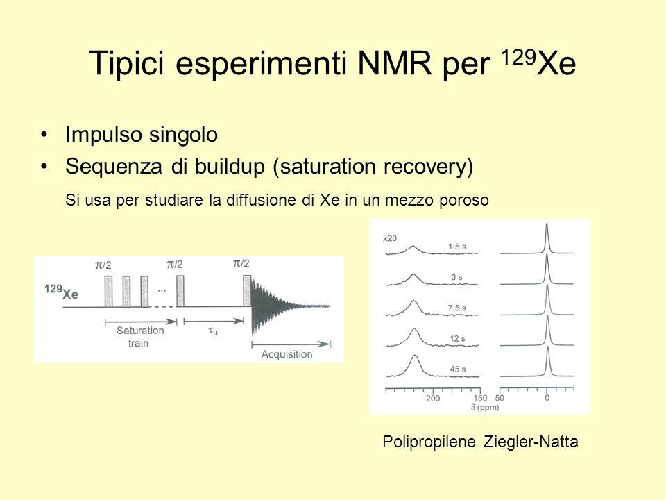 Tipici esperimenti NMR per 129Xe