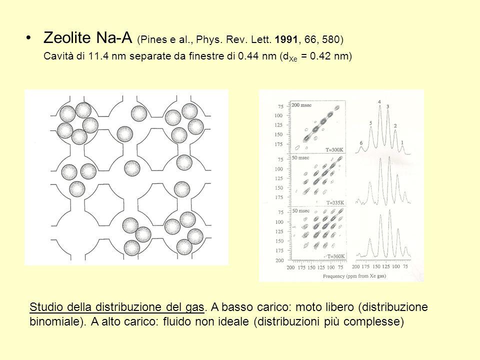Zeolite Na-A (Pines e al., Phys. Rev. Lett. 1991, 66, 580)