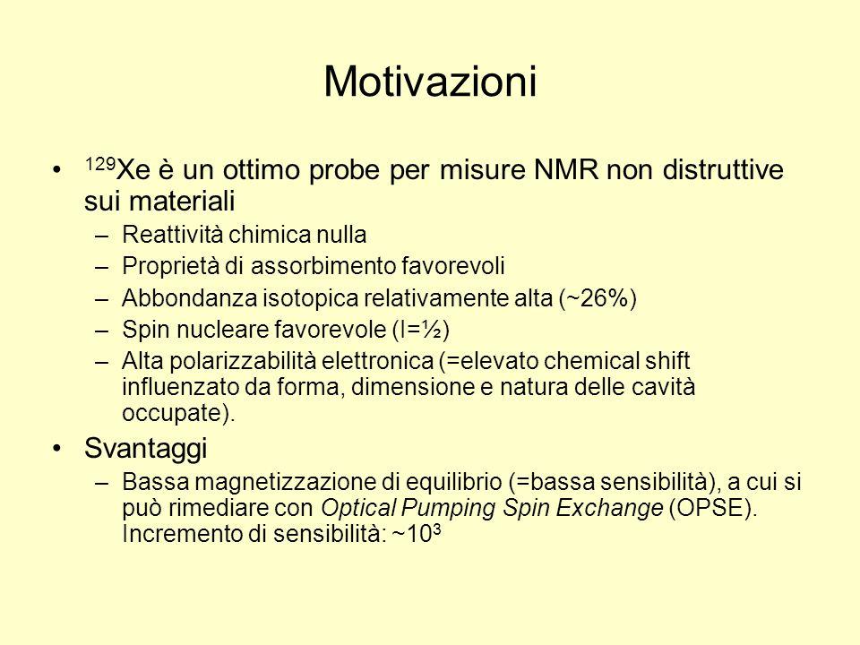 Motivazioni 129Xe è un ottimo probe per misure NMR non distruttive sui materiali. Reattività chimica nulla.
