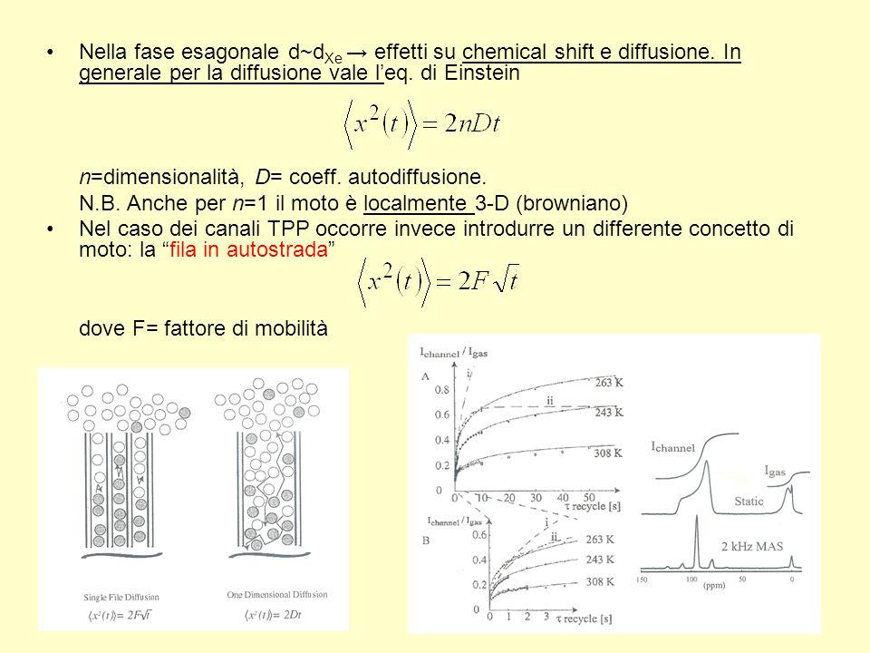 Nella fase esagonale d~dXe → effetti su chemical shift e diffusione