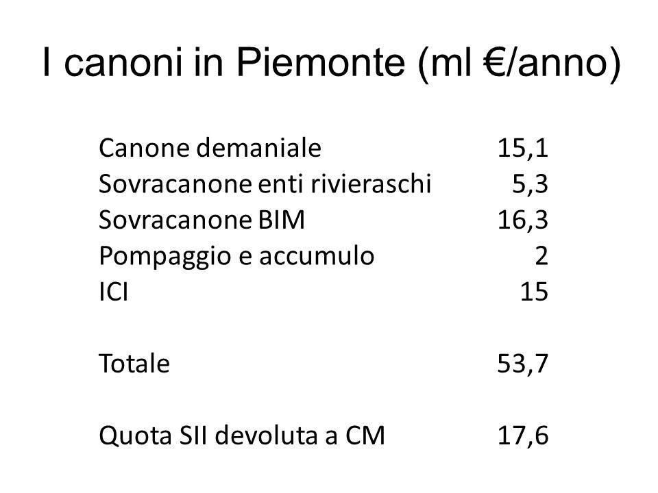 I canoni in Piemonte (ml €/anno)