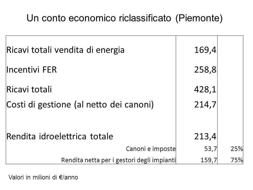 Un conto economico riclassificato (Piemonte)