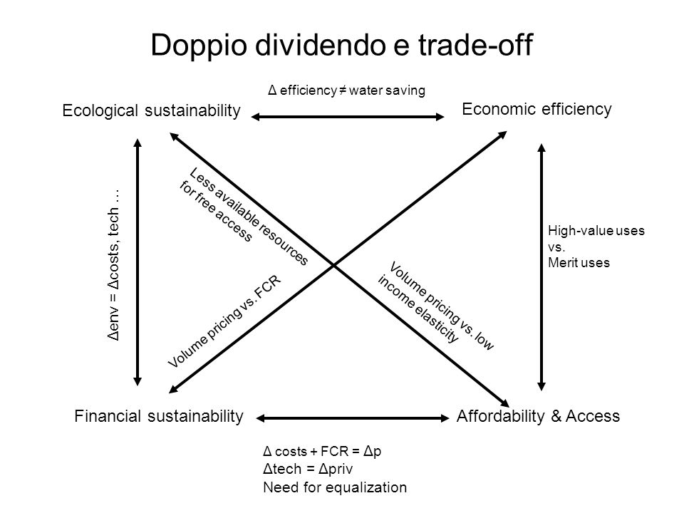 Doppio dividendo e trade-off