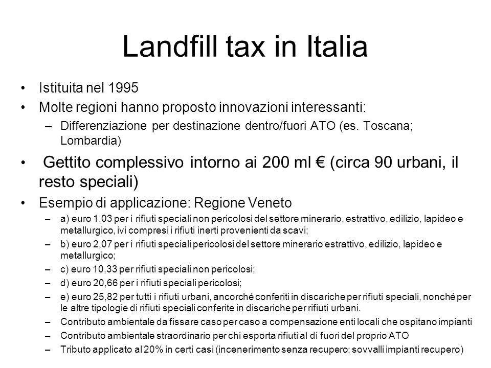 Landfill tax in Italia Istituita nel 1995. Molte regioni hanno proposto innovazioni interessanti: