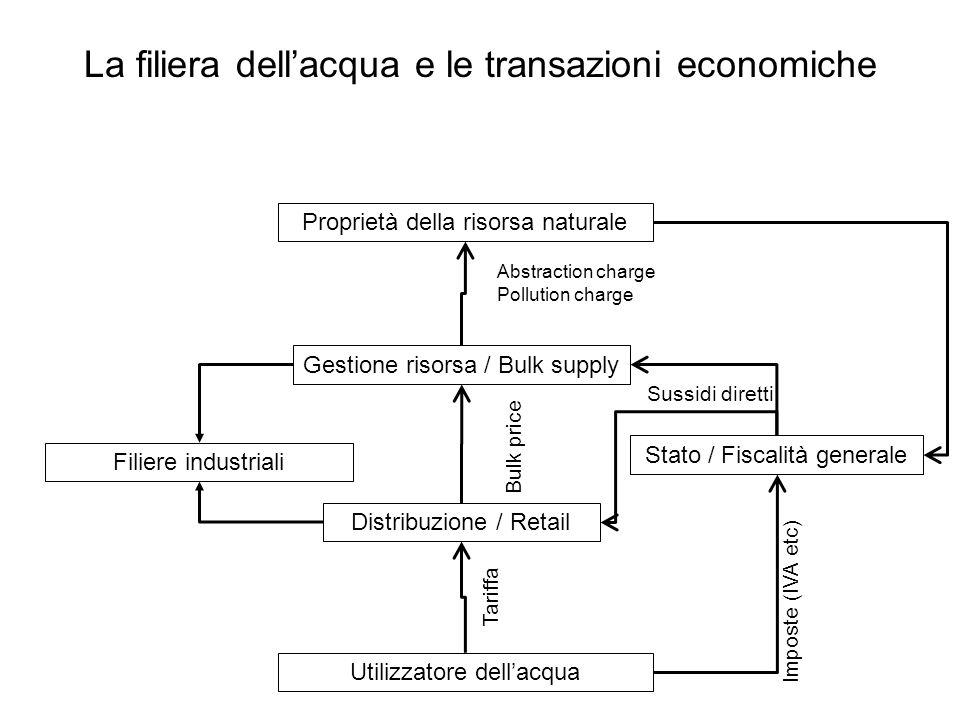 La filiera dell'acqua e le transazioni economiche