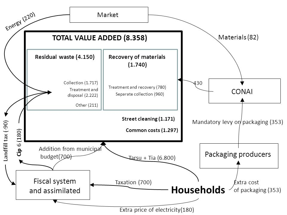 Households TOTAL VALUE ADDED (8.358) CONAI Packaging producers