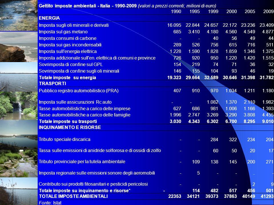 Gettito imposte ambientali - Italia - 1990-2009 (valori a prezzi correnti; milioni di euro)