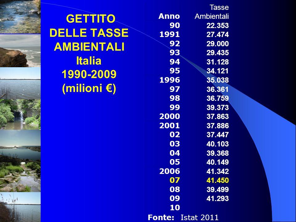 GETTITO DELLE TASSE AMBIENTALI Italia 1990-2009 (milioni €)