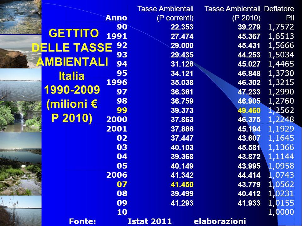 GETTITO DELLE TASSE AMBIENTALI Italia 1990-2009 (milioni € P 2010)