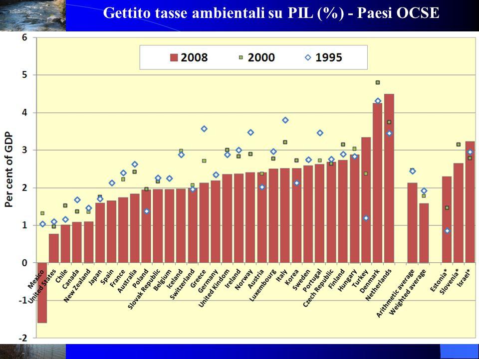 Gettito tasse ambientali su PIL (%) - Paesi OCSE