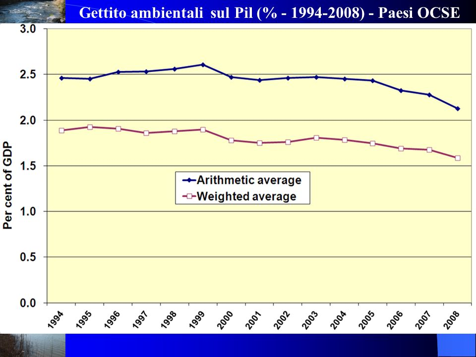Gettito ambientali sul Pil (% - 1994-2008) - Paesi OCSE