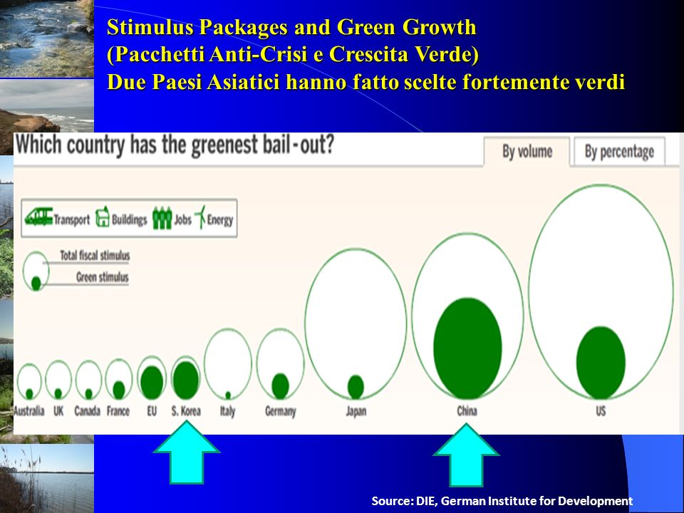 Stimulus Packages and Green Growth
