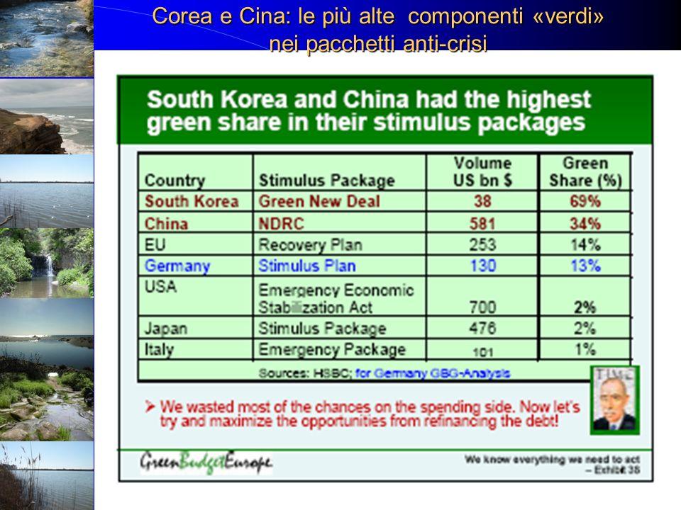 Corea e Cina: le più alte componenti «verdi» nei pacchetti anti-crisi