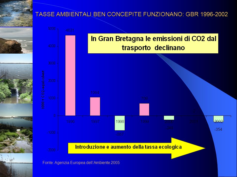 TASSE AMBIENTALI BEN CONCEPITE FUNZIONANO: GBR 1996-2002