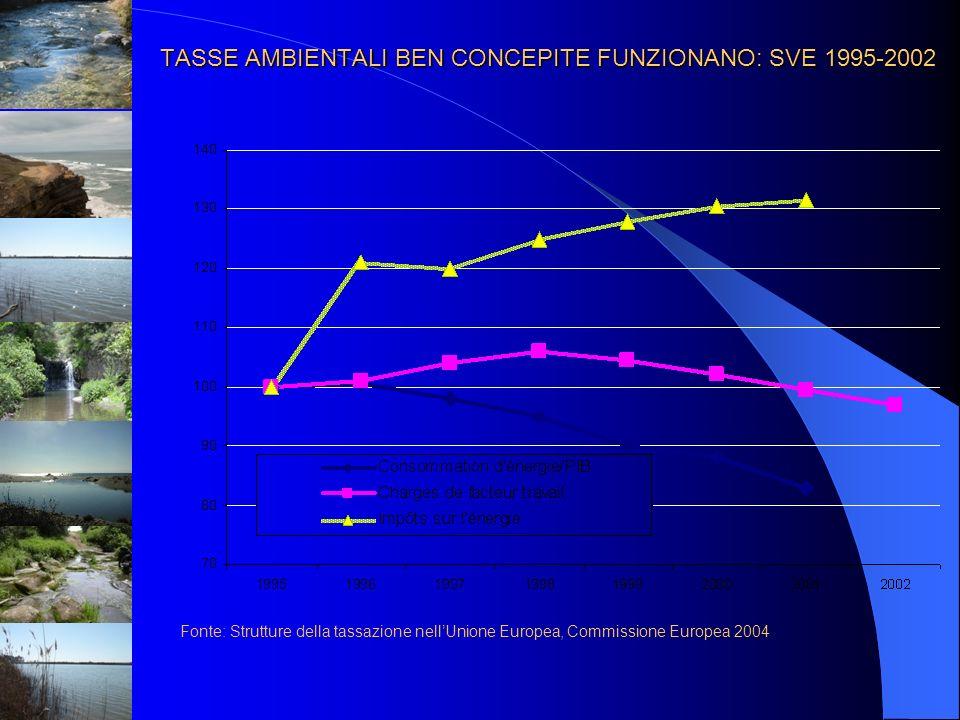 TASSE AMBIENTALI BEN CONCEPITE FUNZIONANO: SVE 1995-2002