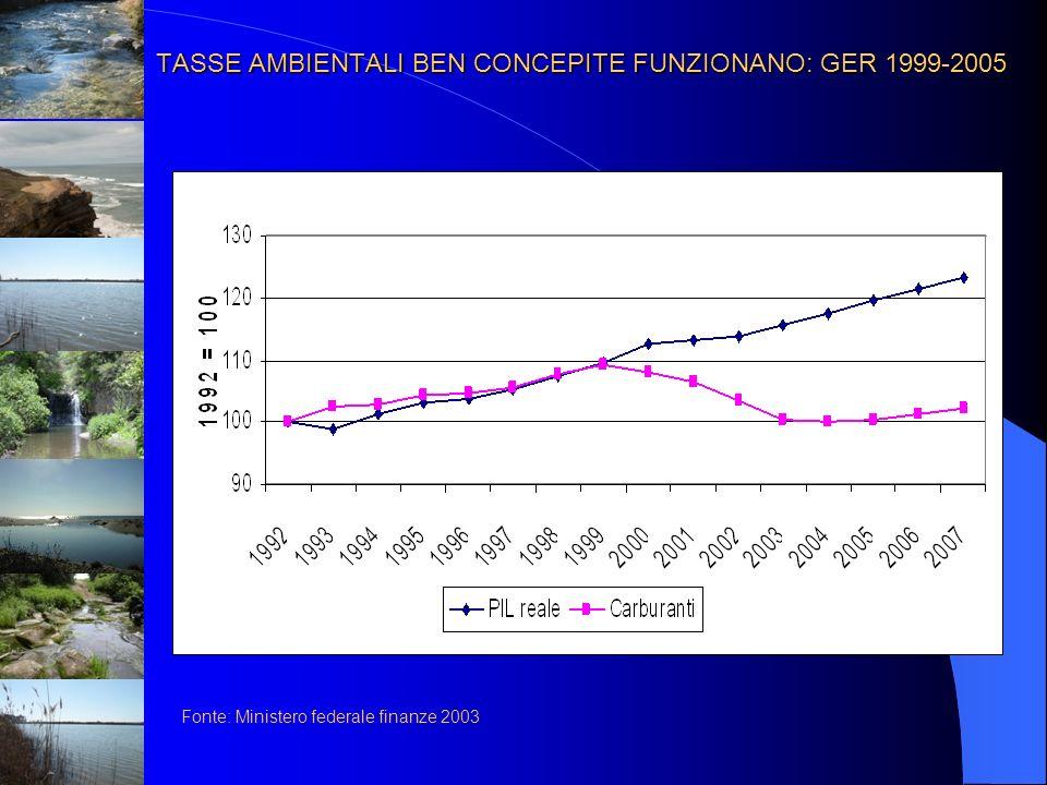 TASSE AMBIENTALI BEN CONCEPITE FUNZIONANO: GER 1999-2005