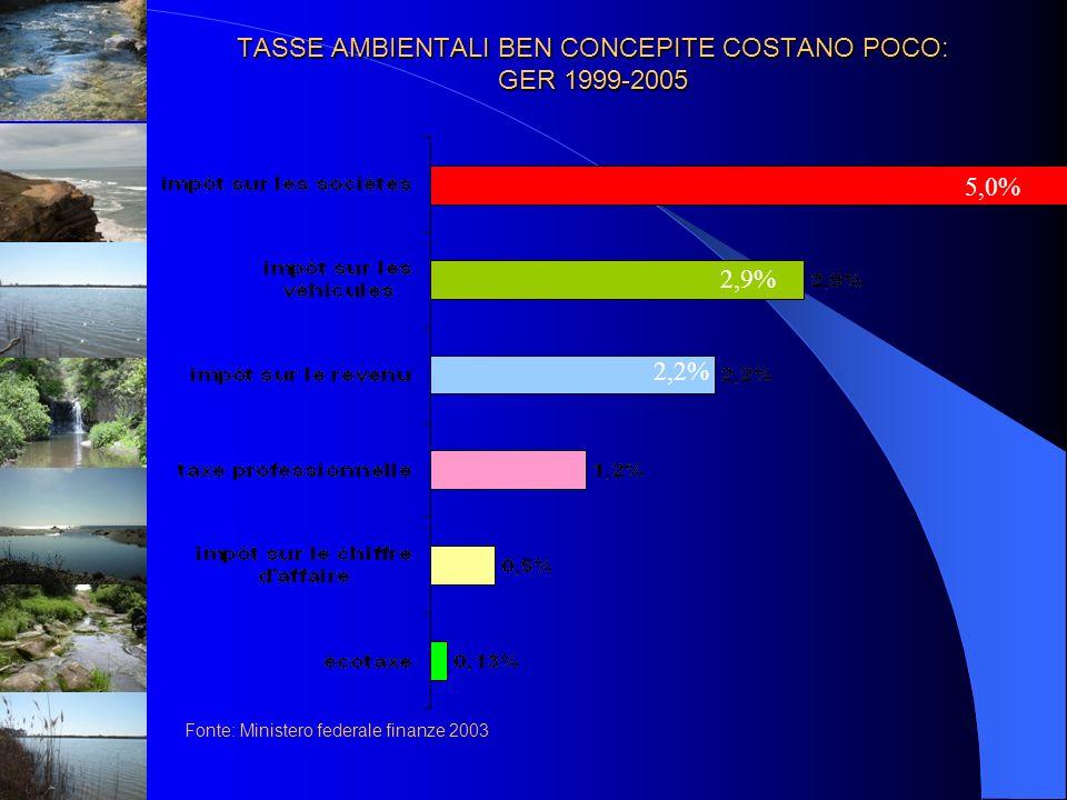 TASSE AMBIENTALI BEN CONCEPITE COSTANO POCO: GER 1999-2005
