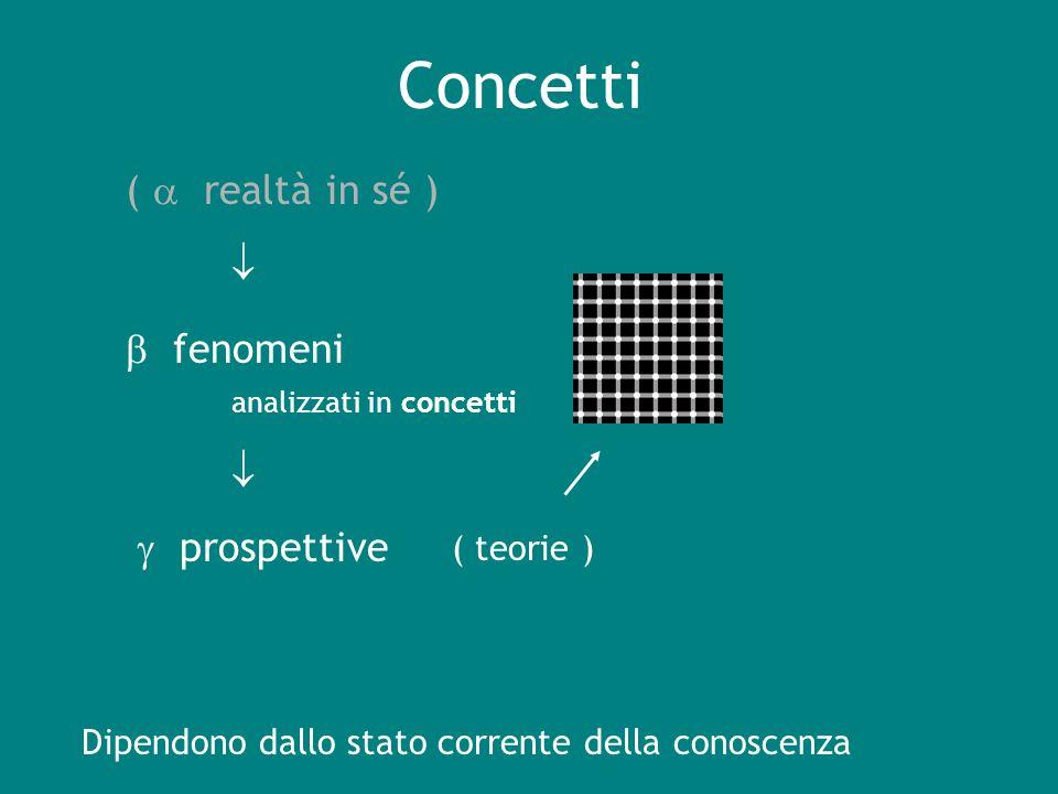 Concetti (  realtà in sé )   fenomeni   prospettive ( teorie )