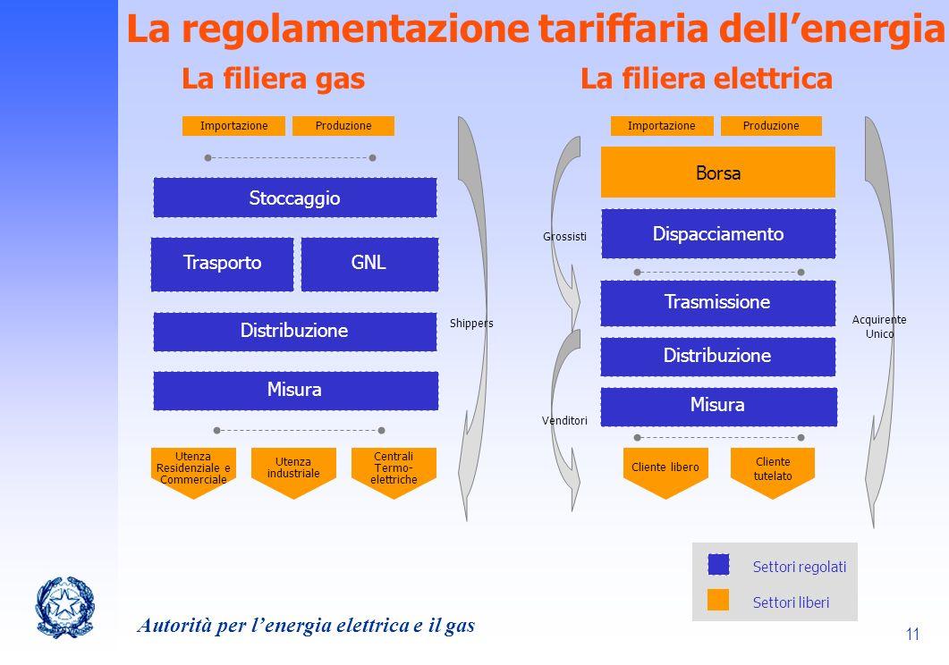 La regolamentazione tariffaria dell'energia La filiera gas