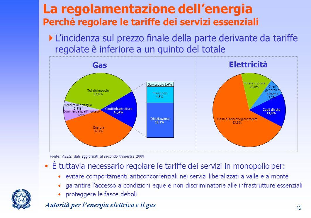 La regolamentazione dell'energia Perché regolare le tariffe dei servizi essenziali