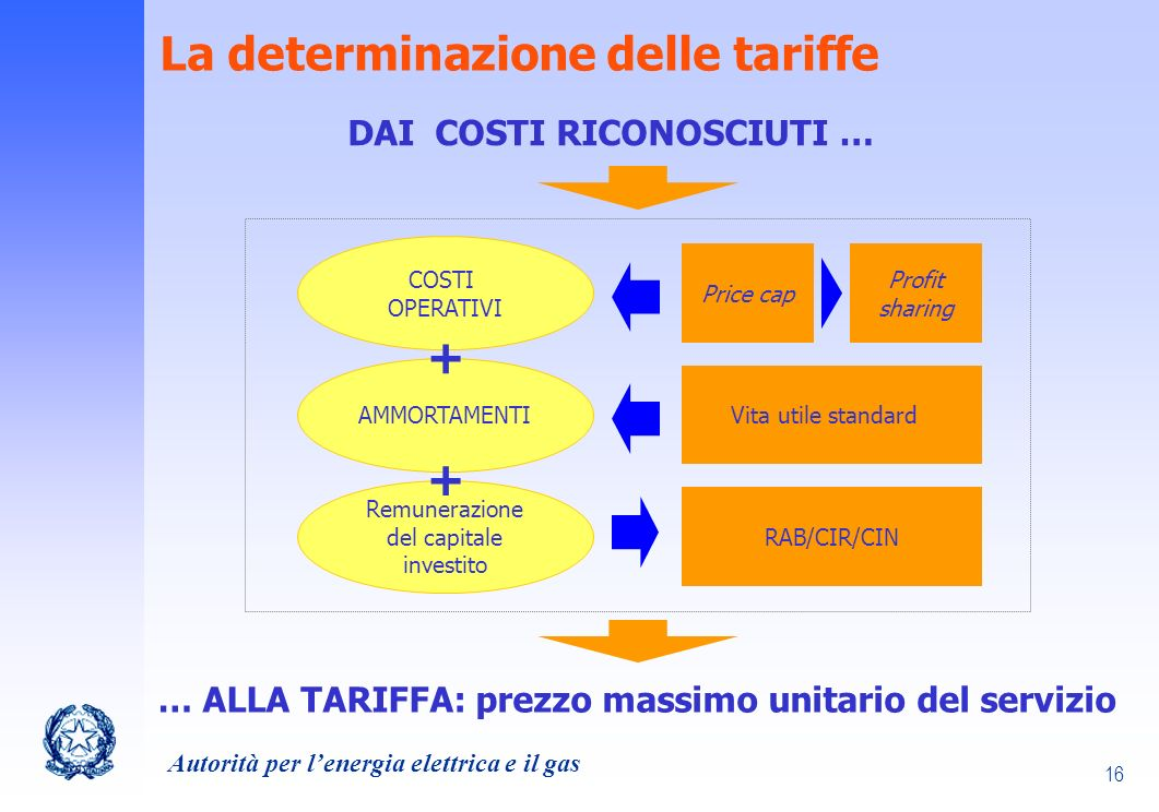 La determinazione delle tariffe