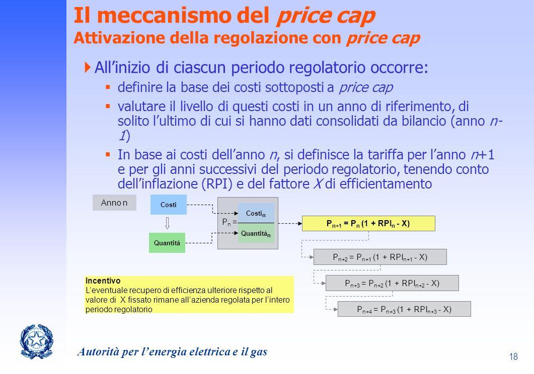 Il meccanismo del price cap Attivazione della regolazione con price cap