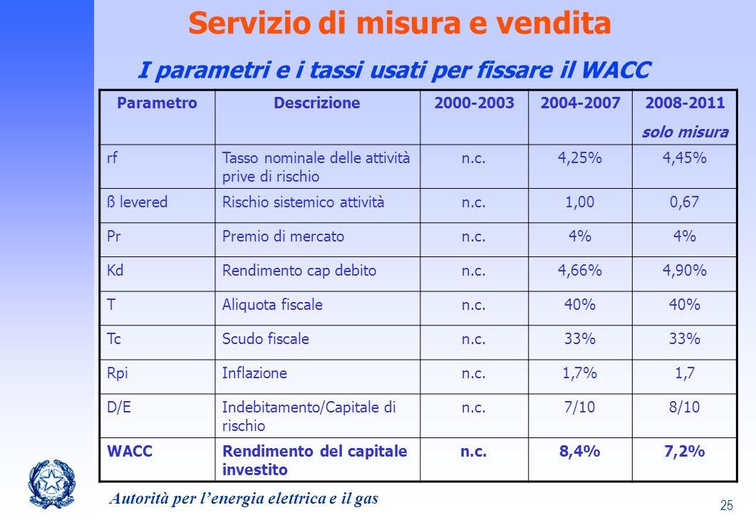 Servizio di misura e vendita