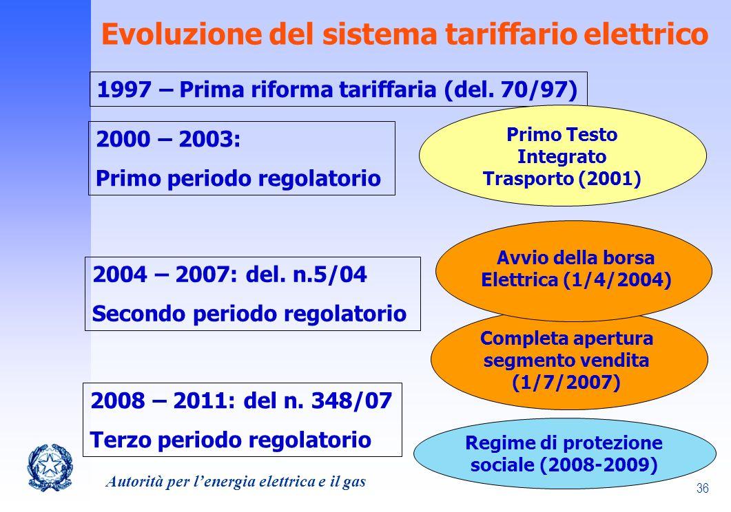 Evoluzione del sistema tariffario elettrico