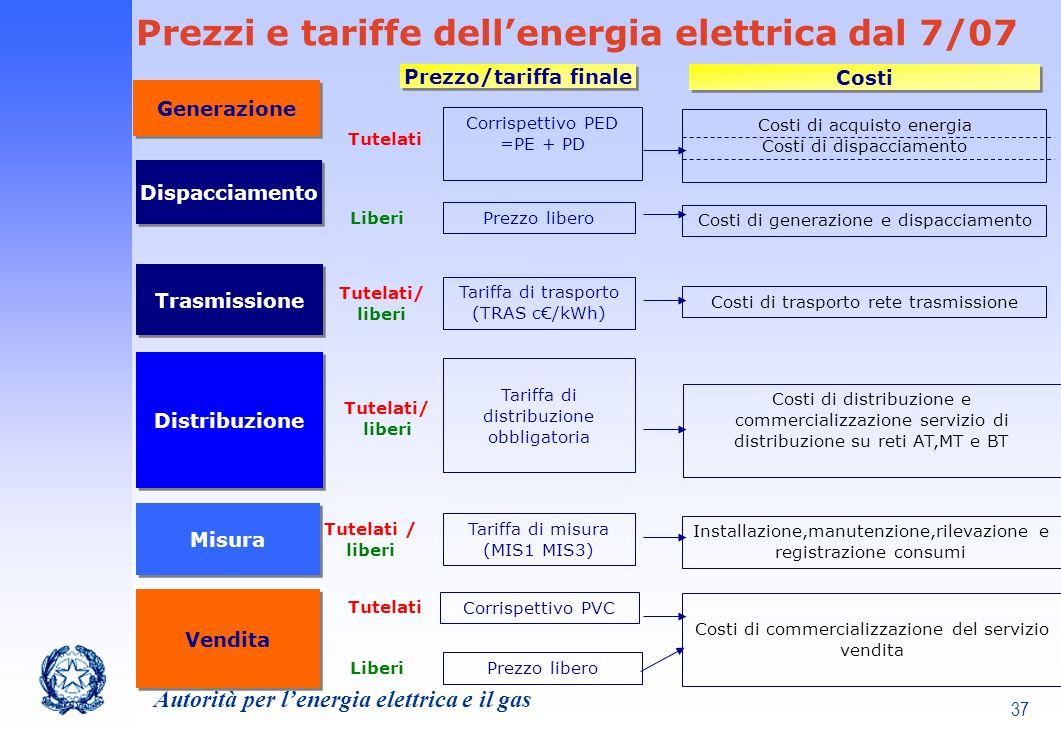 Prezzo/tariffa finale
