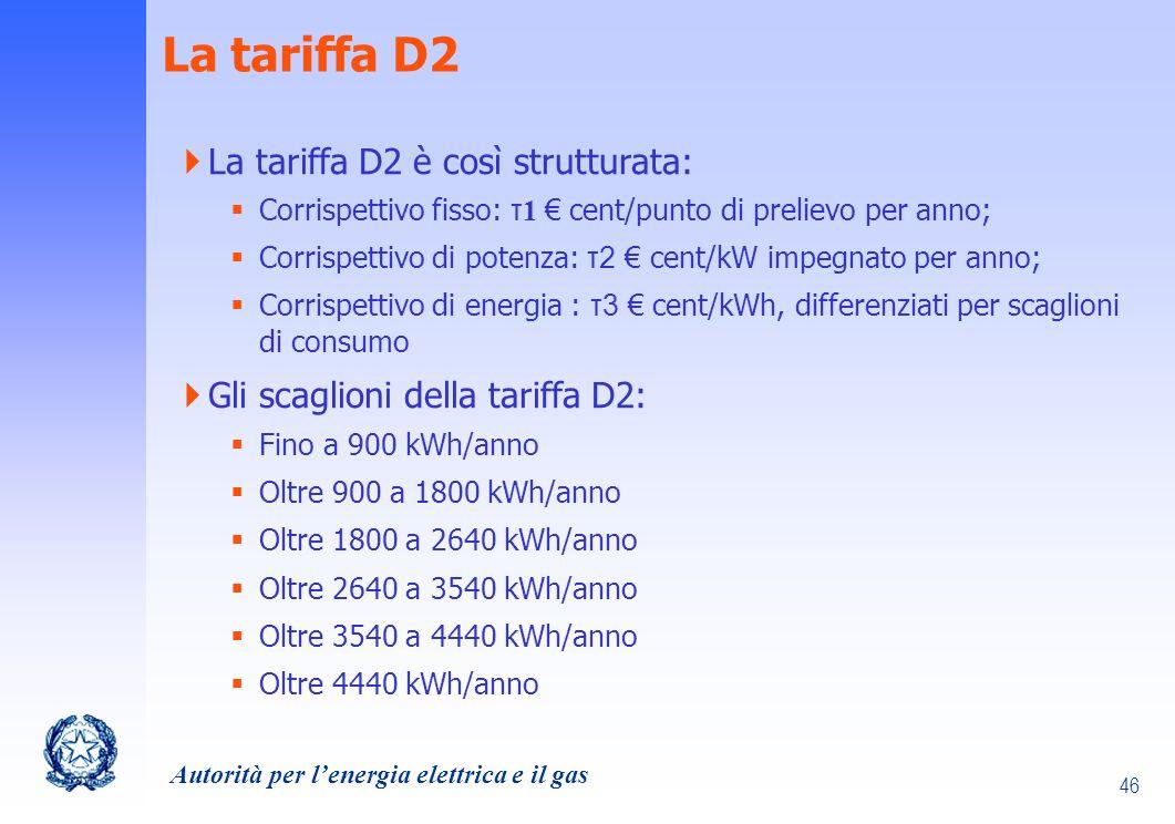 La tariffa D2 La tariffa D2 è così strutturata: