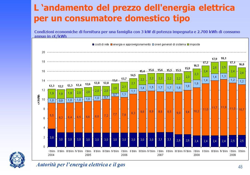 L 'andamento del prezzo dell energia elettrica per un consumatore domestico tipo