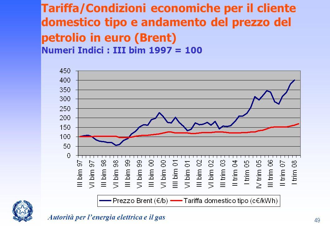 Tariffa/Condizioni economiche per il cliente domestico tipo e andamento del prezzo del petrolio in euro (Brent) Numeri Indici : III bim 1997 = 100