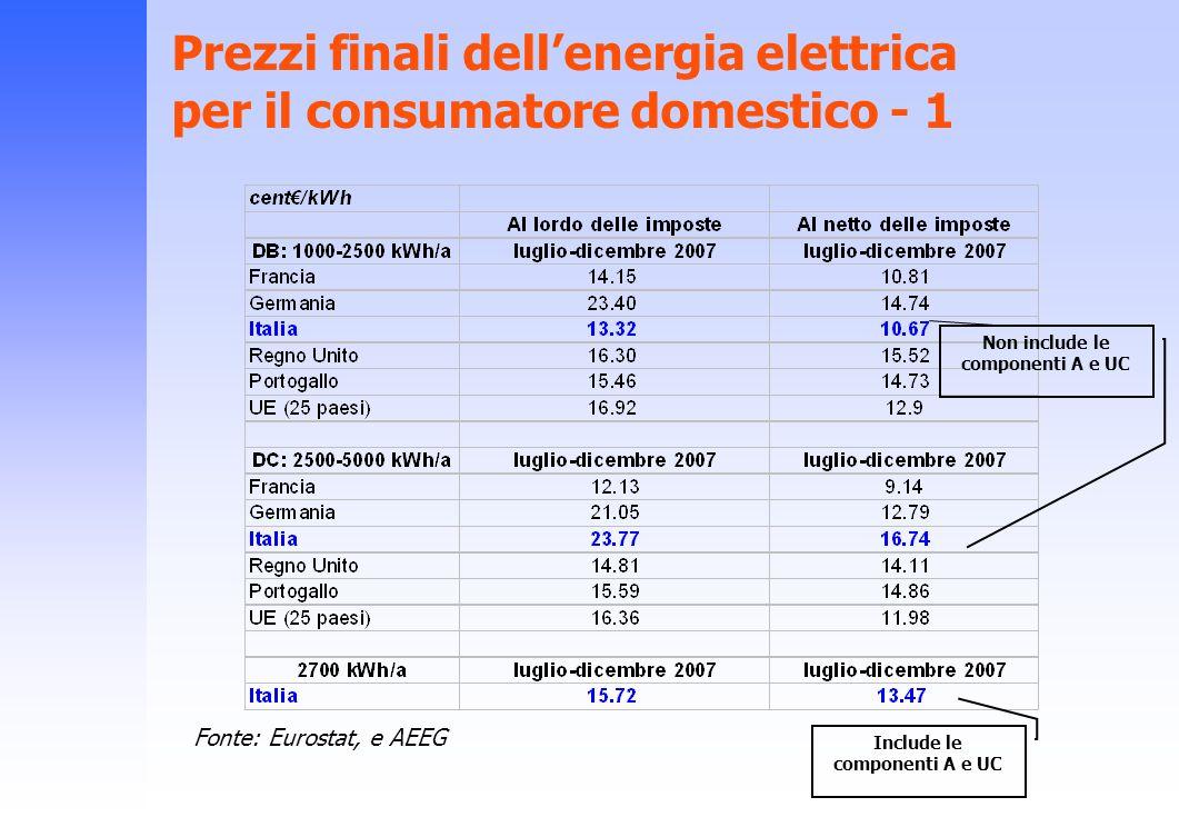 Prezzi finali dell'energia elettrica per il consumatore domestico - 1