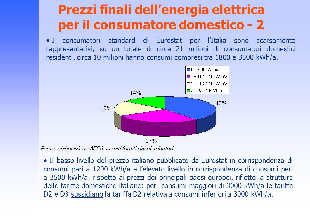Prezzi finali dell'energia elettrica per il consumatore domestico - 2