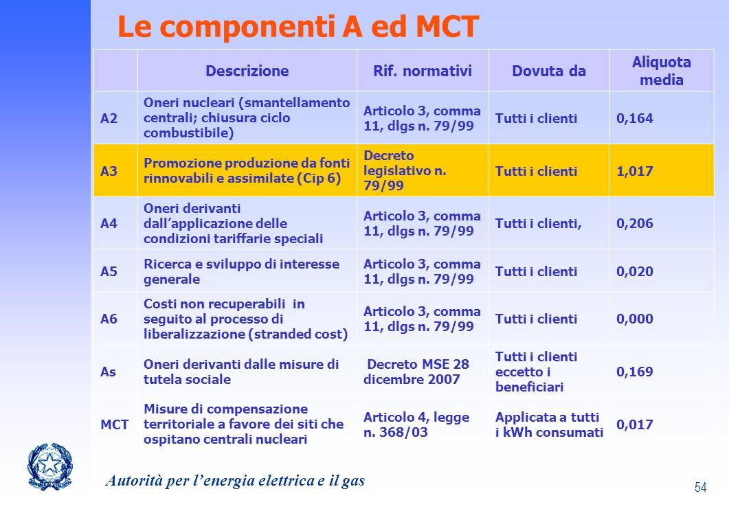 Le componenti A ed MCT Descrizione Rif. normativi Dovuta da