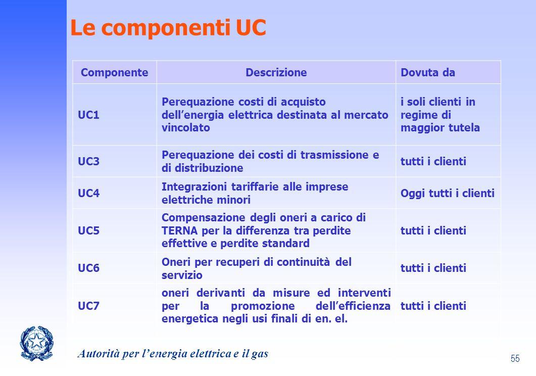 Le componenti UC Componente Descrizione Dovuta da UC1