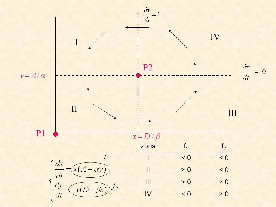 IV I P2 II III P1 zona f1 f2 I < 0 II > 0 III IV