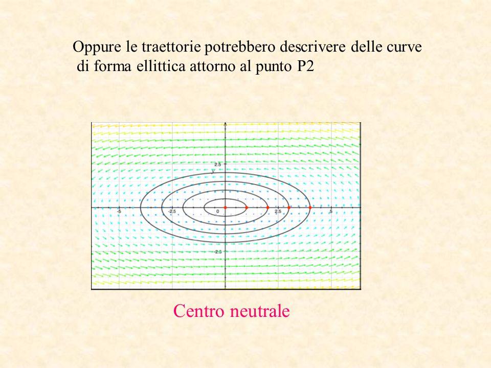 Centro neutrale Oppure le traettorie potrebbero descrivere delle curve