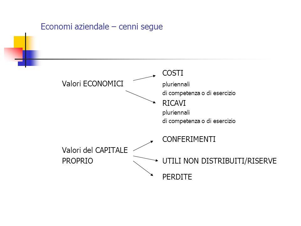 Economi aziendale – cenni segue