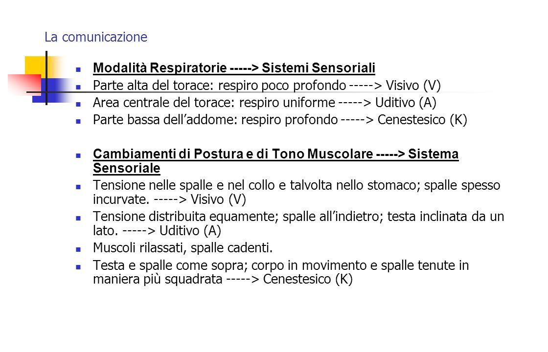La comunicazione Modalità Respiratorie -----> Sistemi Sensoriali. Parte alta del torace: respiro poco profondo -----> Visivo (V)