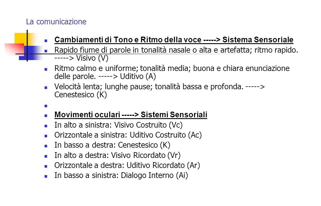 La comunicazione Cambiamenti di Tono e Ritmo della voce -----> Sistema Sensoriale.