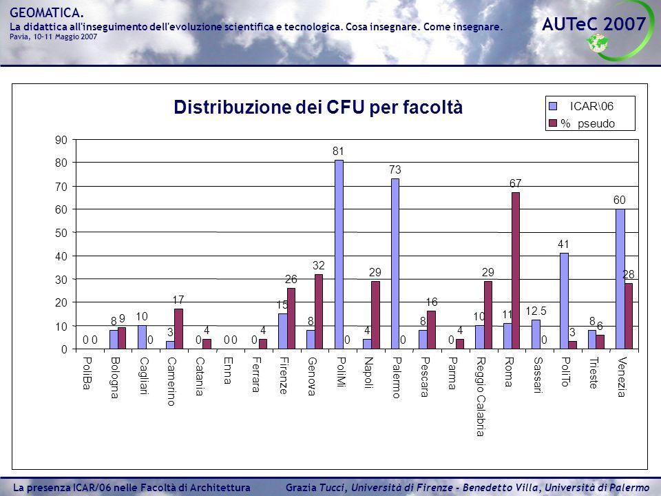 Distribuzione dei CFU per facoltà