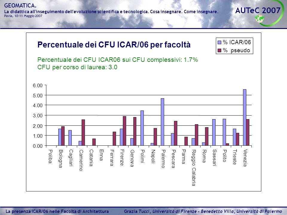Percentuale dei CFU ICAR/06 per facoltà