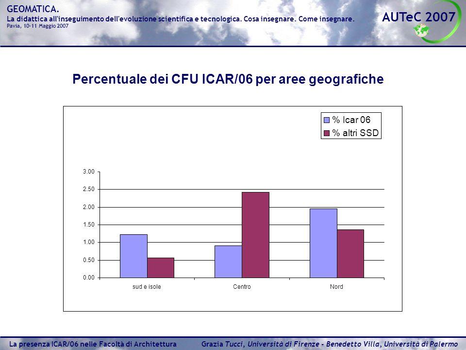 Percentuale dei CFU ICAR/06 per aree geografiche
