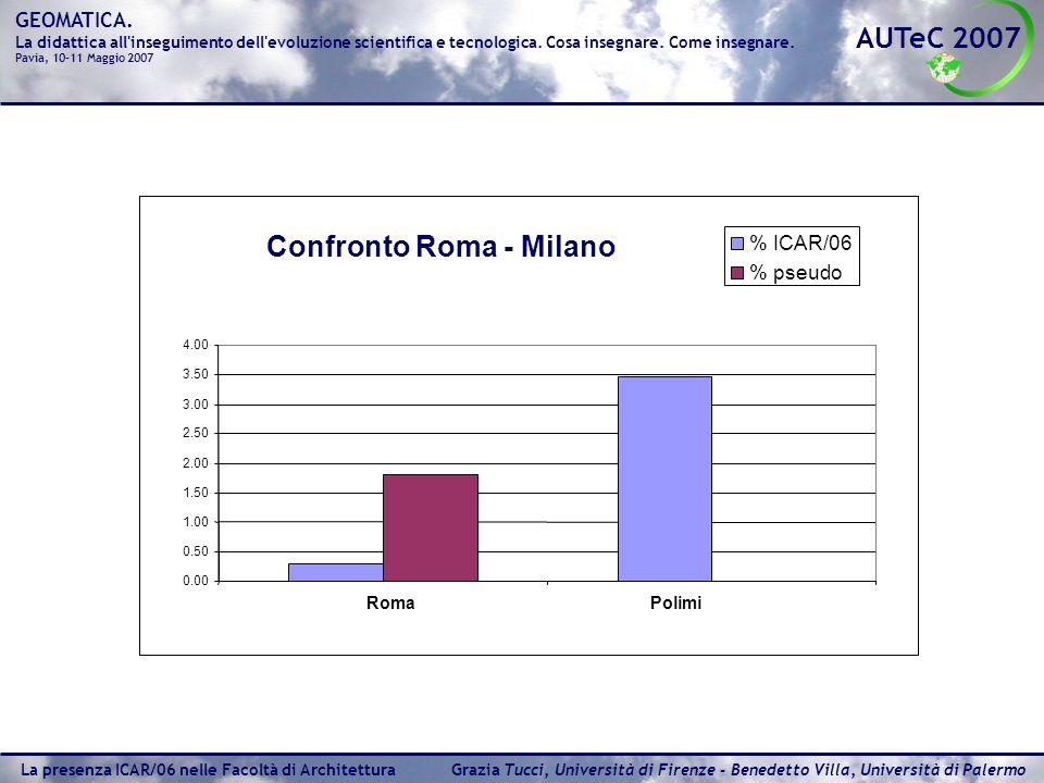Confronto Roma - Milano