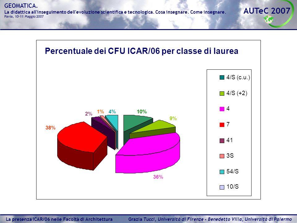 Percentuale dei CFU ICAR/06 per classe di laurea