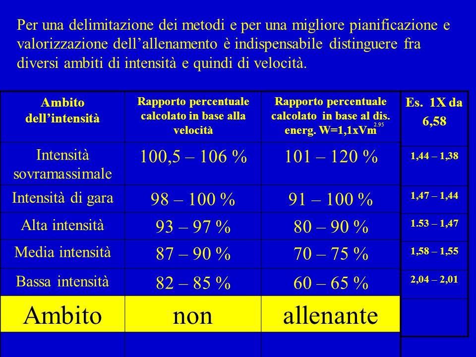 Ambito non allenante 100,5 – 106 % 101 – 120 % 98 – 100 % 91 – 100 %