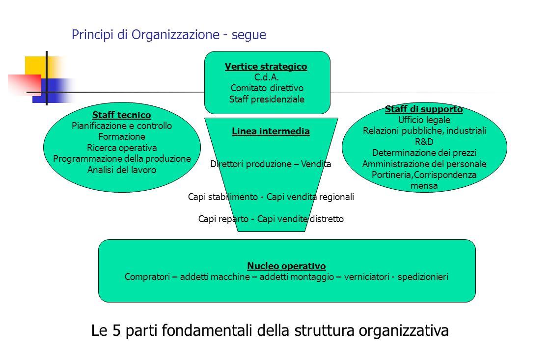 Le 5 parti fondamentali della struttura organizzativa